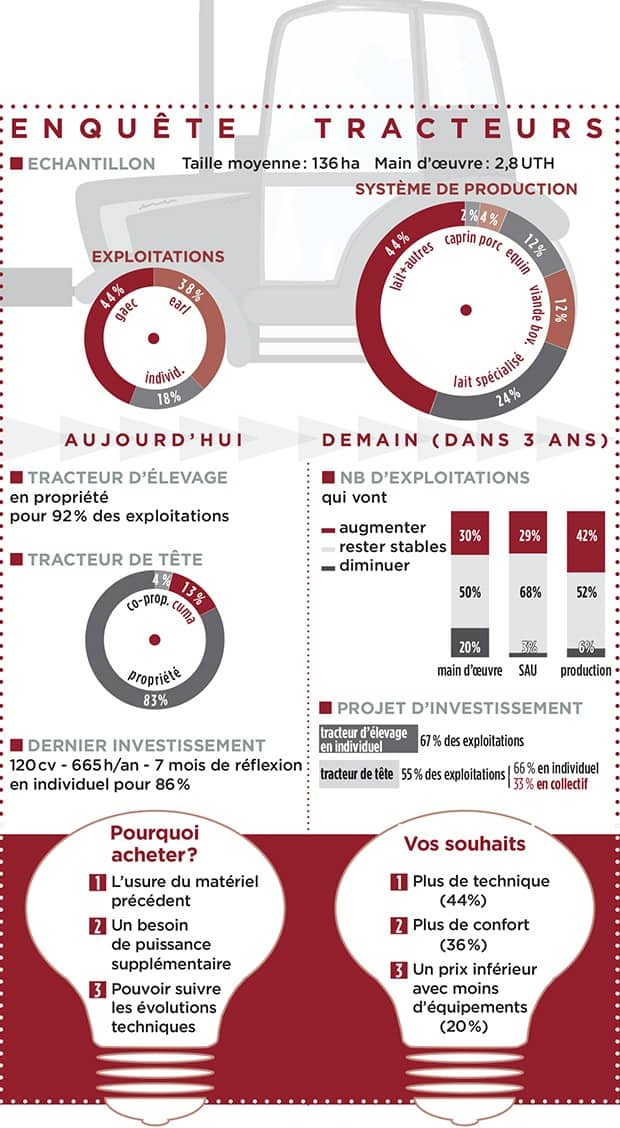 Infographie tracteur
