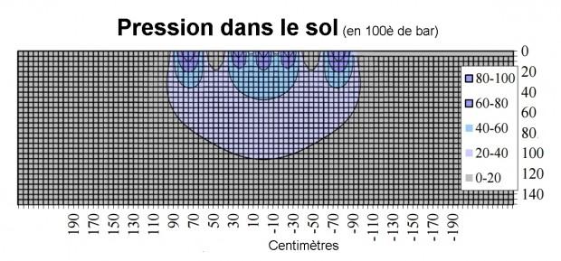 Pression dans le sol sous une chenille simulée par un outil de calcul suite aux essais d'Arvidsson et Keller