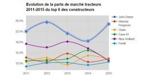 Voici l'évolution des parts de marché tracteurs. Graphique interactif à retrouver plus bas.