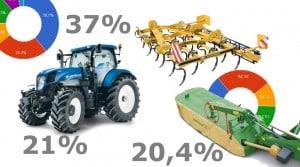Le matériel de travail du sol est le secteur de marché ciblé par les cuma dans le cadre de leur investissement.