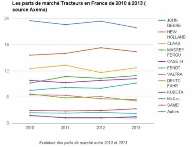 Evolution des parts de marche tracteurs 2015 source axema
