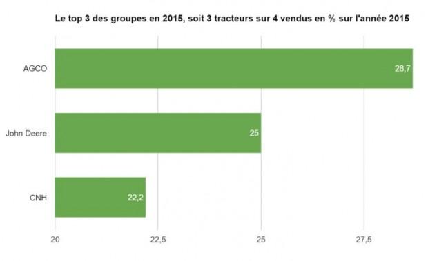 Le top trois des constructeurs tracteurs part de marché