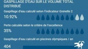 Reseau eau potable francais perte et gaspillage