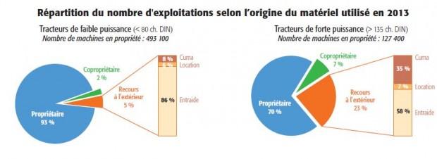 Propriété, Cuma, Eta comment sont utilisés le million de tracteur français.