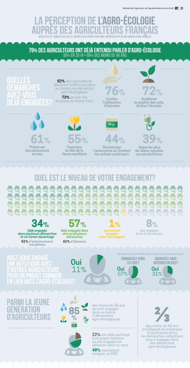 agro écologie agriculteurs images sondage bva ministere agriculture