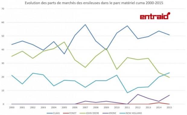 Evolution des PDM ensileuses 2000 2015