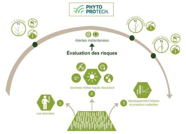 phytosanitaire outil aide décision agroptimize PhytoProTech