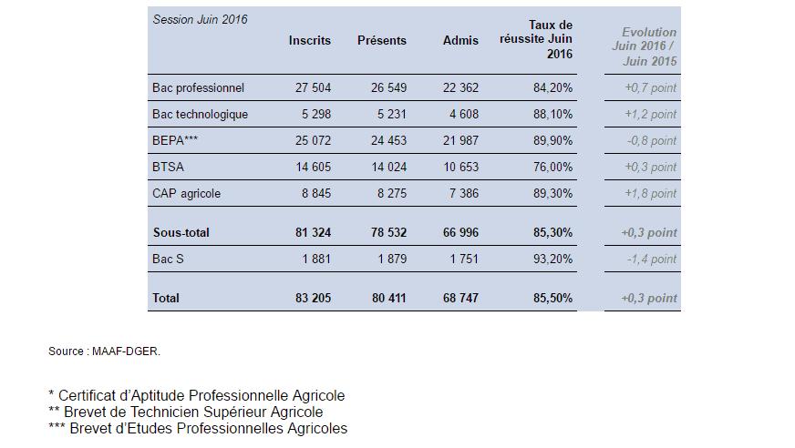 Résultats 2016