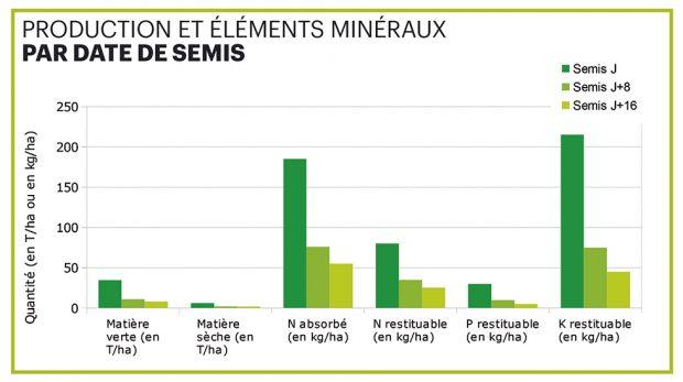 Tableau des éléments minéraux par date de semis