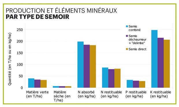 Tableau des éléments minéraux par type de semoirs