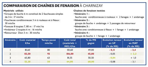 Comparaison de chaines de fenaison