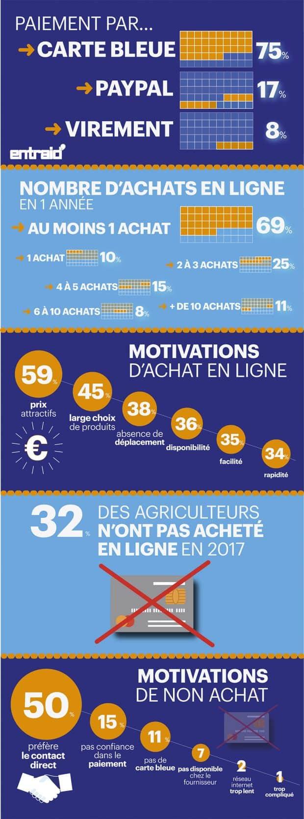 e-commerce agricole
