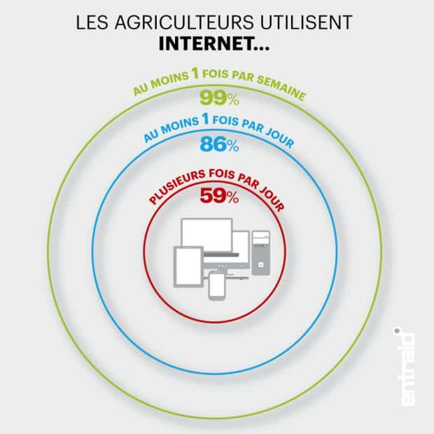 frequence-internet-agricole