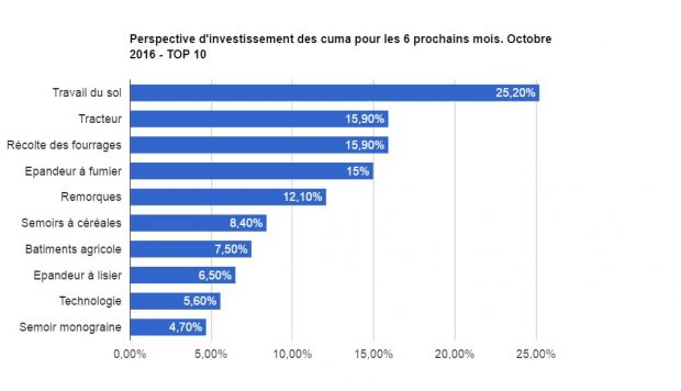 investissemnt agricole perspective