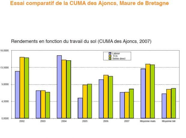 cuma des ajoncs -35 - comparaison rendement sd labour tcs - Copie