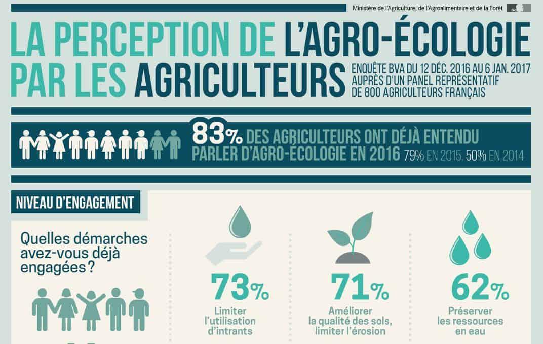 infographie agro-écologie