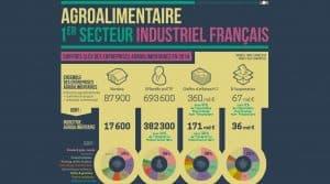 Chiffres clés 2014 des entreprises agro-alimentaires en France. Source : Ministère de l'Agriculture, de l'Agroalimentaire et de la Forêt.
