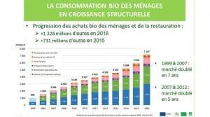 La distribution spécialisée bio reste le circuit le plus dynamique avec un taux de croissance de près de 24%. Source : Agence Bio. AFP Bio consommation croissance consommateurs achats