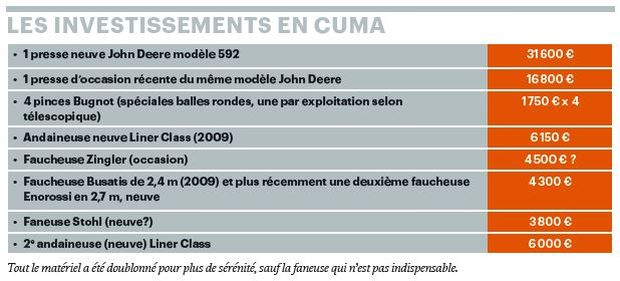 Investissements en cuma spécial départemental hauts-de-france