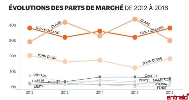 évolution-part-marché-moissonneuses-constructeurs-analyse-économique-2012-2016