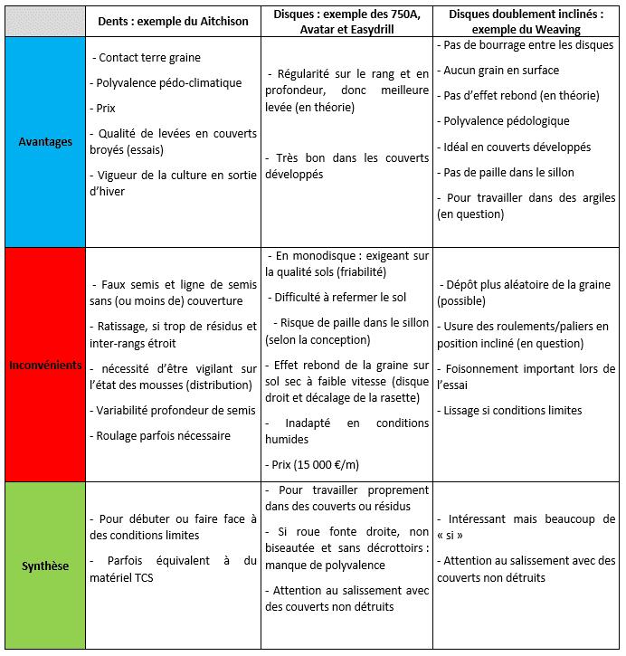 tableau-semoirs-semis-direct-démonstration-comparatif-calvados-atouts-limites-avantages-inconvénients