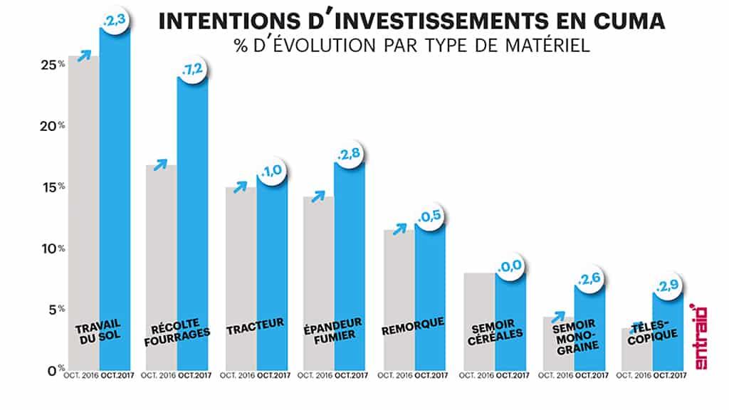 intentions d investissements en materiel agricole