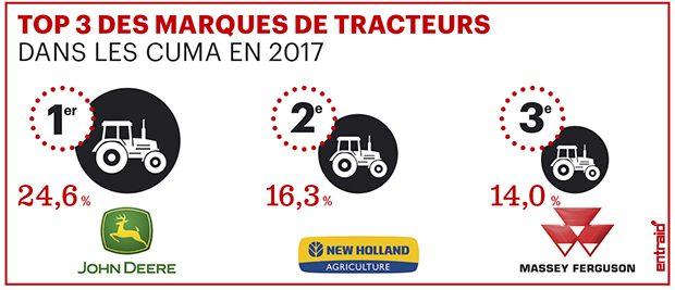 Parts de marché des tracteurs Les 3 premières marques
