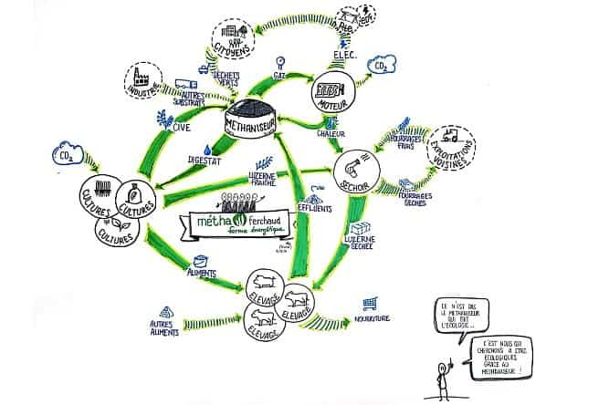 dessin-metha-ferchaud-systeme-projet-agricole-energie