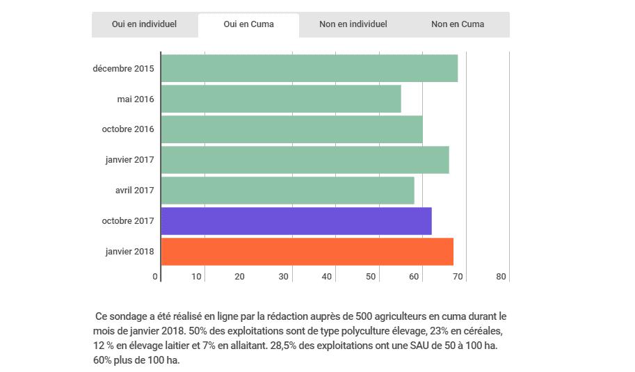Les projets d'achat d'équipements pour l'épandage de lisier sont en hausse en 2018.