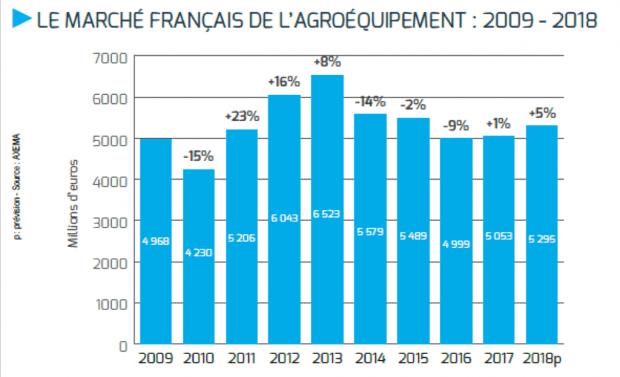 Le marché français des agroéquipements a connu une croissance de 1% en 2017 et est attendu en hausse de 5% sur 2018. (Source : Pôle économique d'Axema)