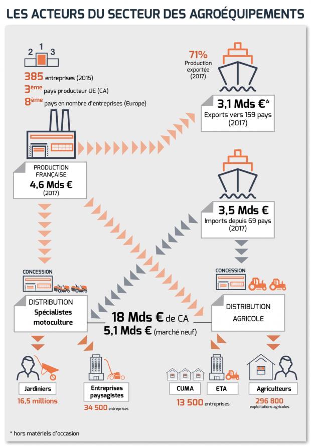 Représentation schématique de l'importance des constructeurs français sur le marché hexagonal des agroéquipements. (Source : pôle économique d'Axema)