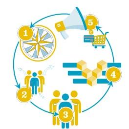 magasins collectifs : le management agricole et les 5 étapes vu par Marjorie Lambert.
