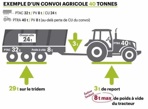 Masse globale du convoi agricole 40 tonnes