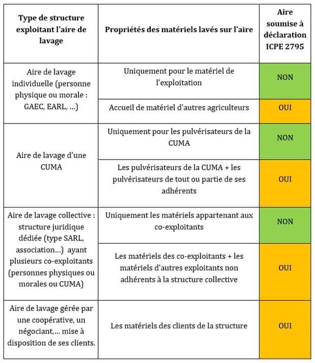 Tableau de réglementation pour les plateformes phytosanitaires