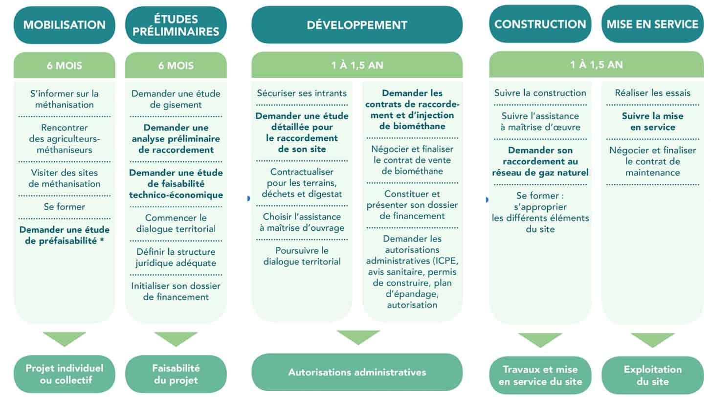 Les trois grandes étapes d'un projet de méthanisation.