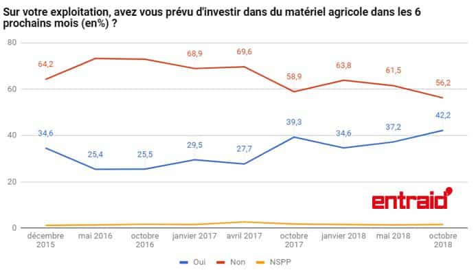 perspectives achat materiel agricole