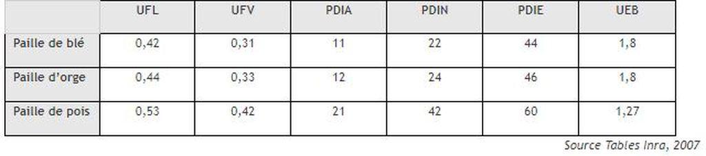 valeurs alimentaires de la paille (tables Inra 2007)