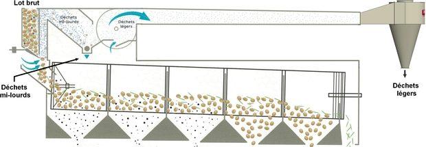 triage du grain : schéma du trieur Dorez