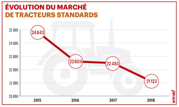 Parts de marché tracteurs 2018 - évolution