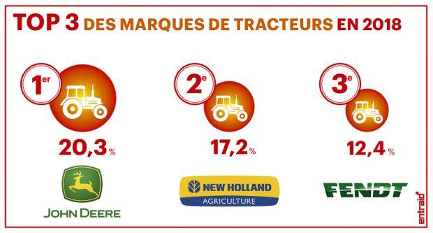 Parts de marché tracteurs 2018 - Top 3 des marques