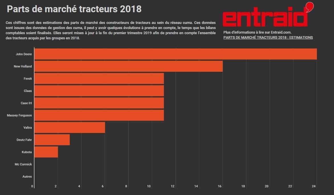 Evolution des parts de marché des tractoristes 2018 en cuma