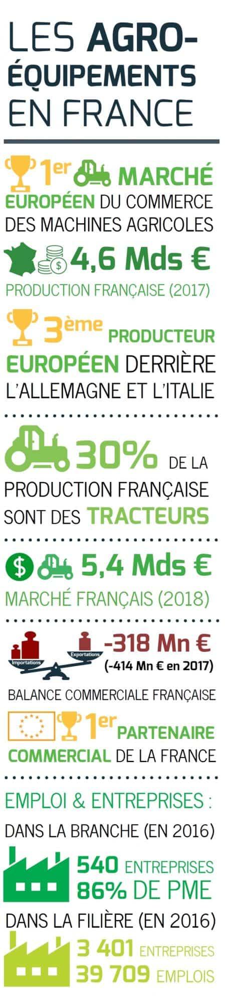 Marché français des agroéquipements :Axema état des lieux des agroéquipements