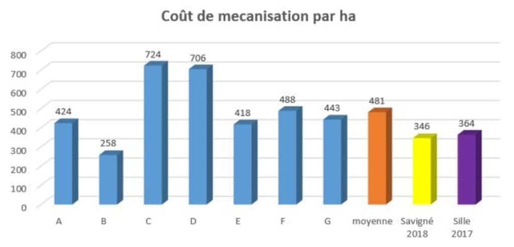 Charges de mécanisation : Le graphique indique une diversité des résultats
