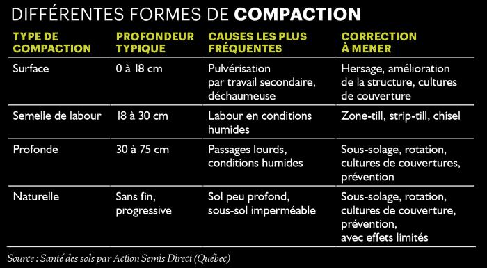 differentes formes de compaction
