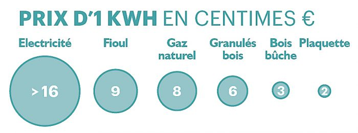 comparaison des prix énergie