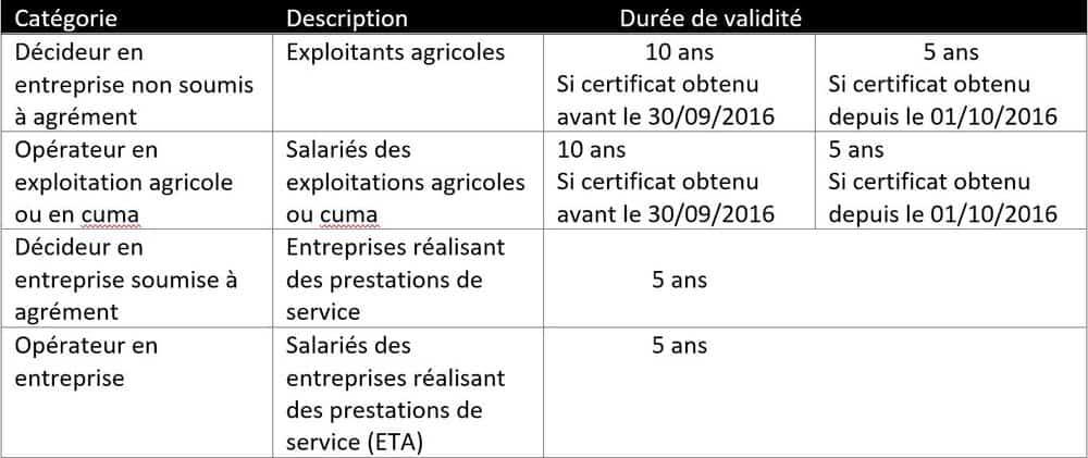 Certiphyto durées de validite