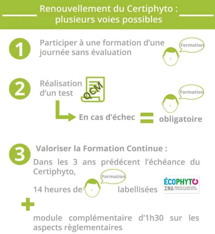 Certiphyto reouvellement