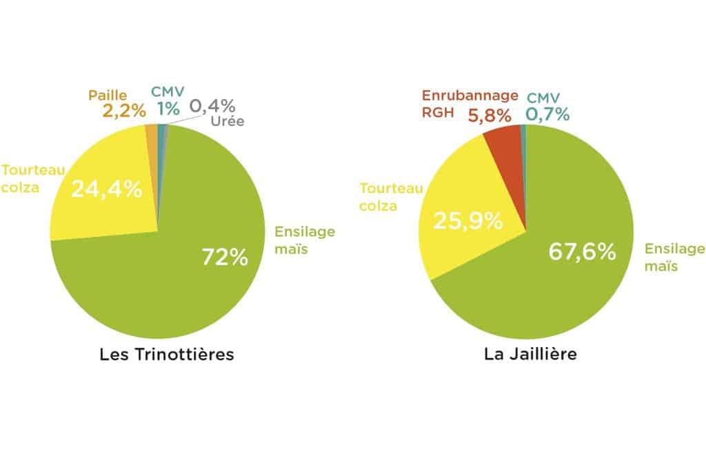 graphique des rations distribuées