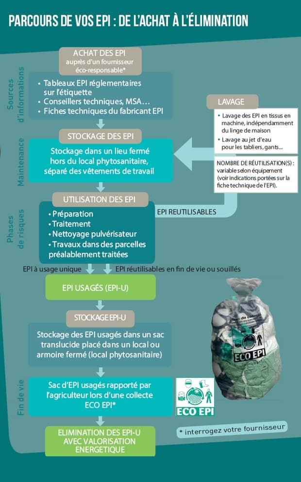 EPI équipement de protection individuelle phytosanitaires