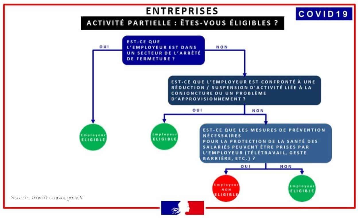 activité partielle agricole employeur agriculture